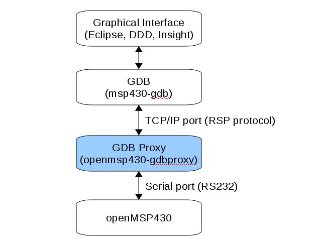 GDB Proxy flow