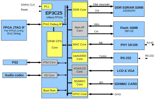 Or1k SoC on Altera Embedded Dev Kit :: Overview :: OpenCores