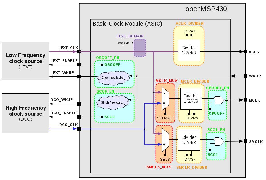 Clock Module ASIC configuration