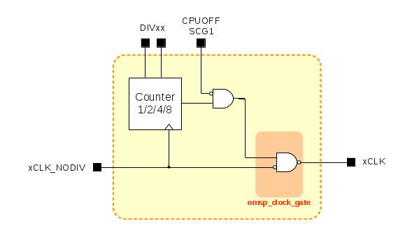 Clock Divider and low power