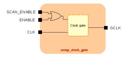 DFT Clock Gate