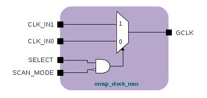 DFT Clock MUX