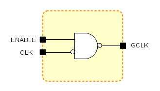 Clock Gate NAND2