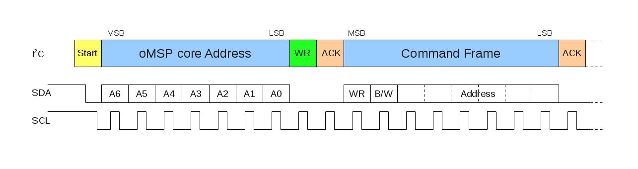 Debug command frame