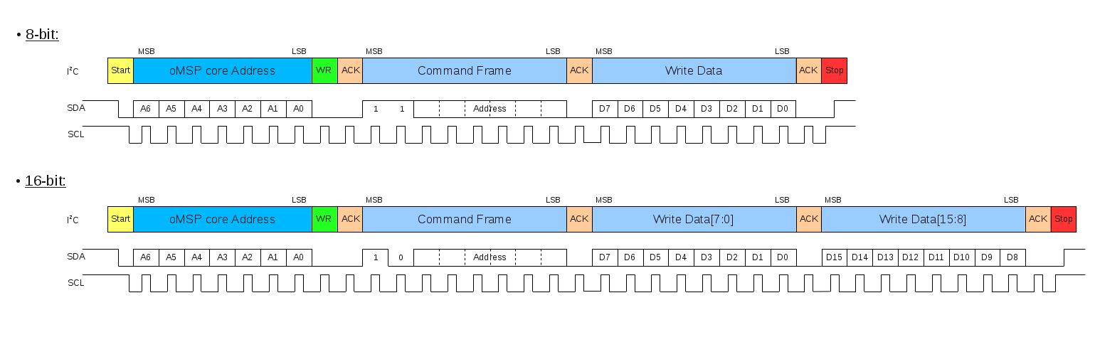 I2C Debug Write Transaction