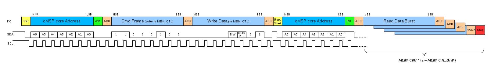I2C Debug Read Burst Transaction