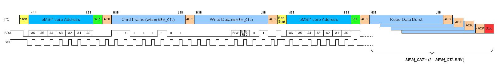 I2C Debug Write Burst Transaction