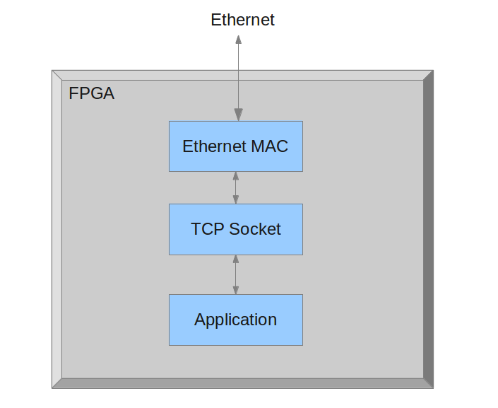 TCP/IP socket :: Overview :: OpenCores