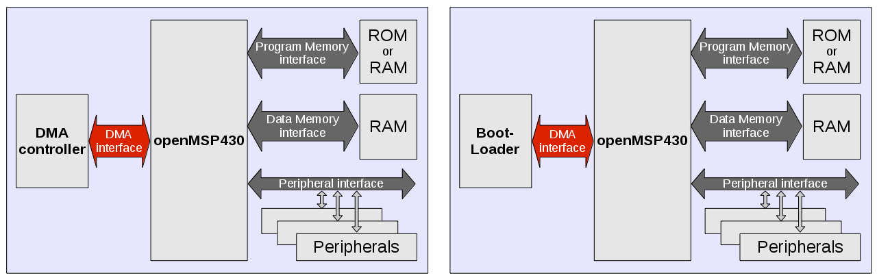 DMA simple systems