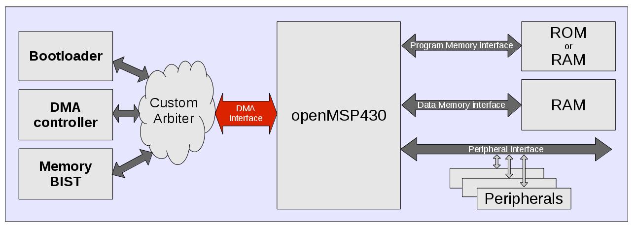 DMA complex system