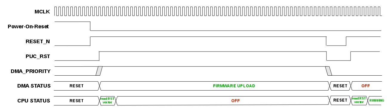 DMA bootloader waveform