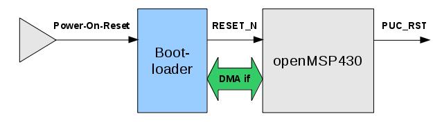 DMA bootloader