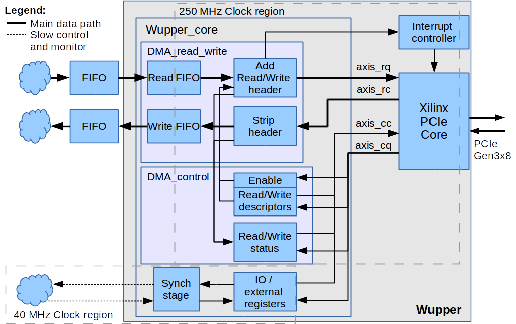 wupper  pcie dma engine for xilinx fpgas    overview