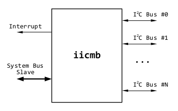Overview :: I2C Multiple Bus Controller :: OpenCores