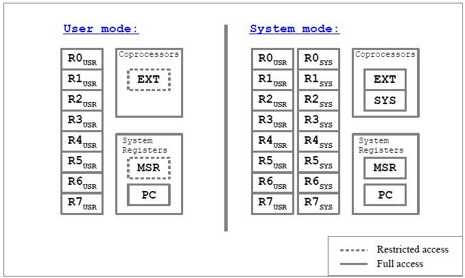 Atlas Processor Core :: Overview :: OpenCores